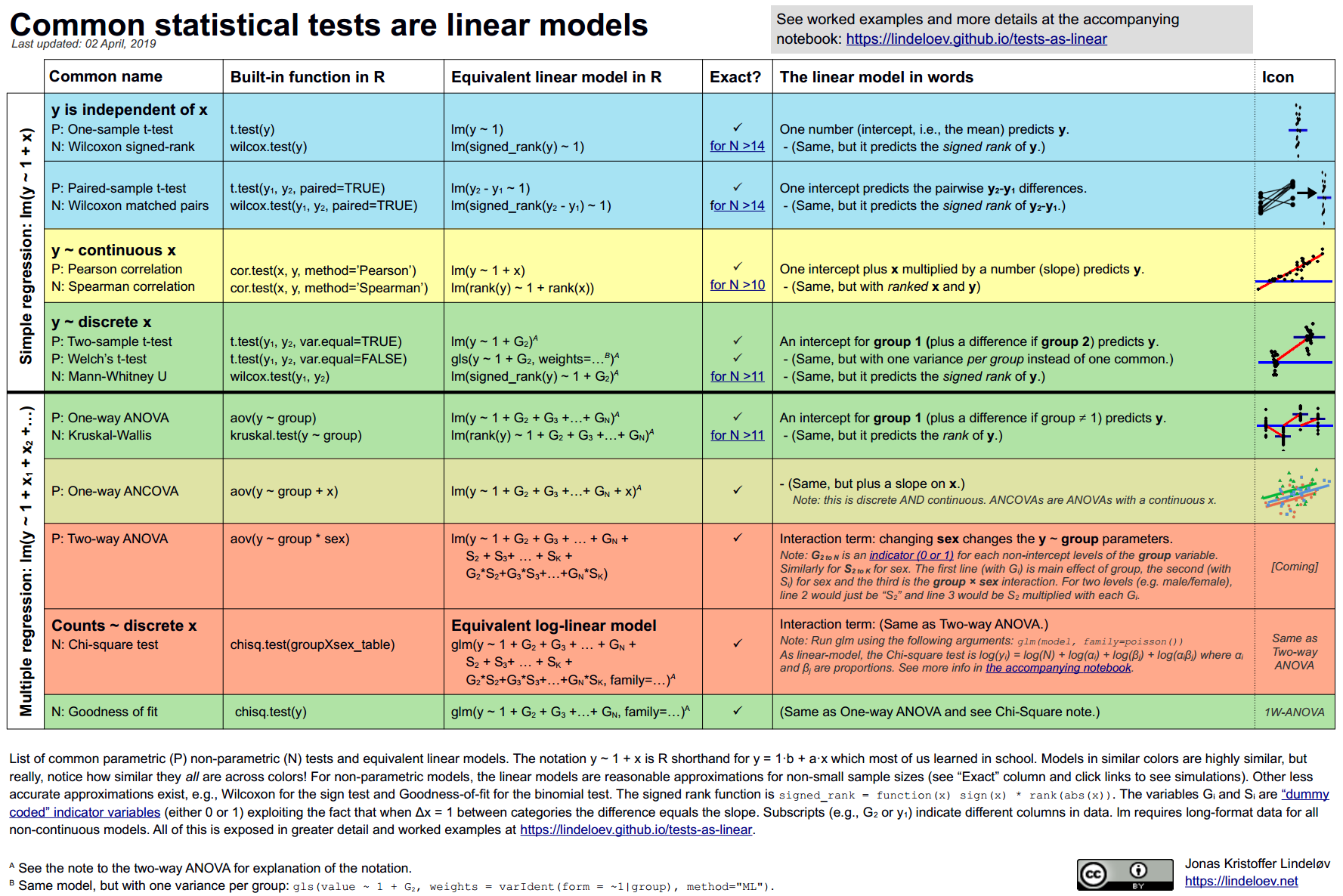 Common statistical tests are linear models (or: how to teach